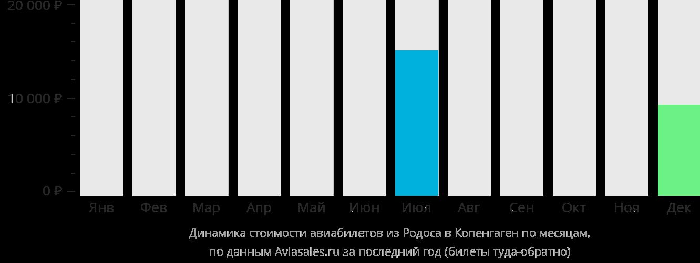 Динамика стоимости авиабилетов из Родоса в Копенгаген по месяцам