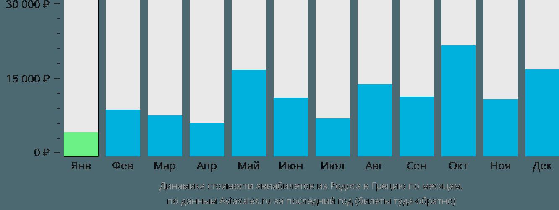 Динамика стоимости авиабилетов из Родоса в Грецию по месяцам
