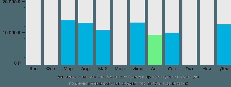 Динамика стоимости авиабилетов из Родоса в Ираклион (Крит) по месяцам