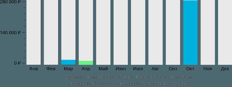 Динамика стоимости авиабилетов из Родоса в Ларнаку по месяцам