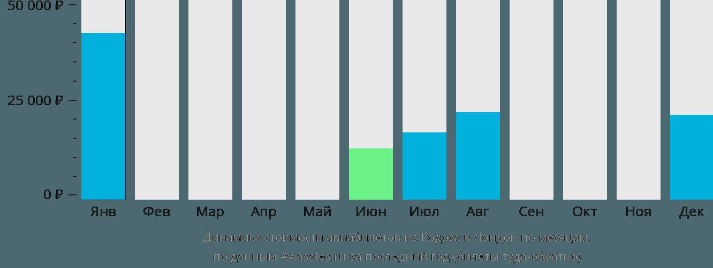 Динамика стоимости авиабилетов из Родоса в Лондон по месяцам
