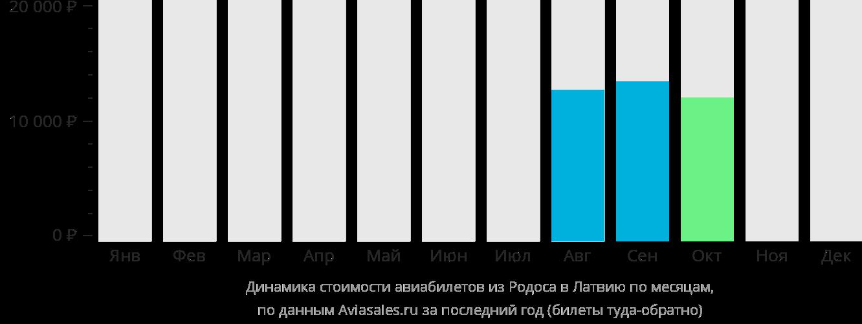 Динамика стоимости авиабилетов из Родоса в Латвию по месяцам