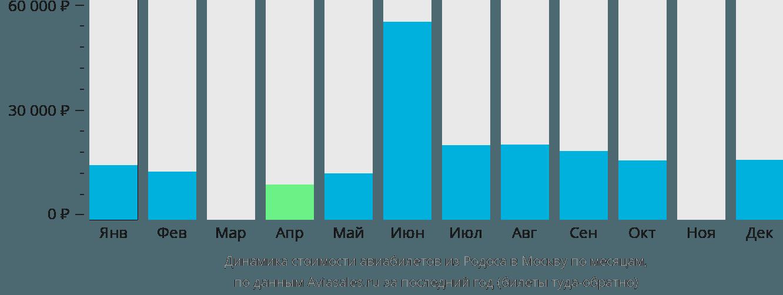 Динамика стоимости авиабилетов из Родоса в Москву по месяцам