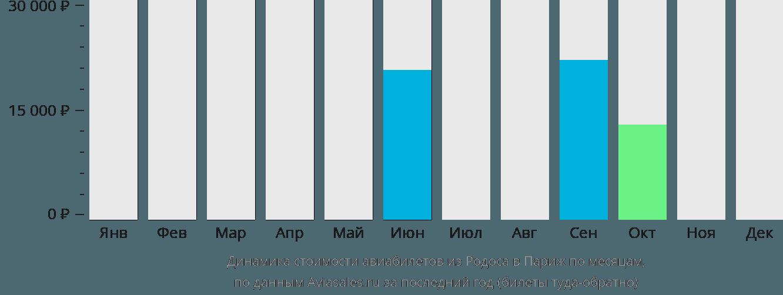 Динамика стоимости авиабилетов из Родоса в Париж по месяцам