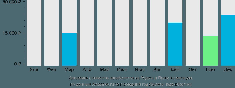 Динамика стоимости авиабилетов из Родоса в Прагу по месяцам