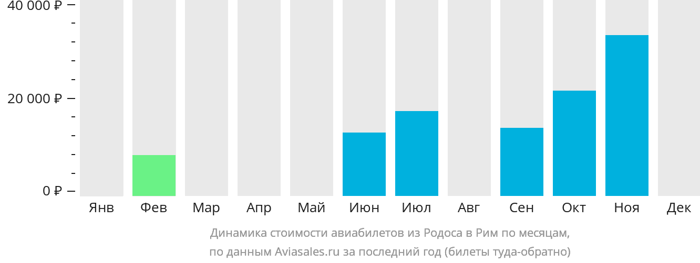 Динамика стоимости авиабилетов из Родоса в Рим по месяцам