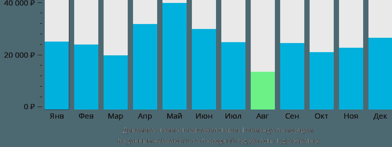 Динамика стоимости авиабилетов из Ричмонда по месяцам