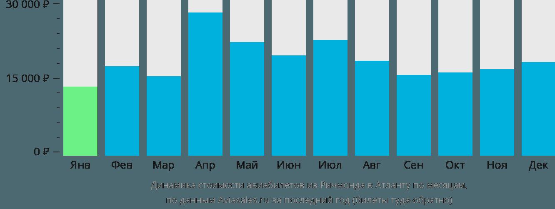 Динамика стоимости авиабилетов из Ричмонда в Атланту по месяцам