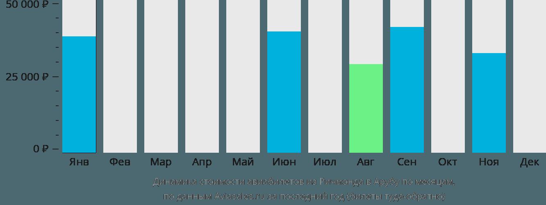 Динамика стоимости авиабилетов из Ричмонда в Арубу по месяцам