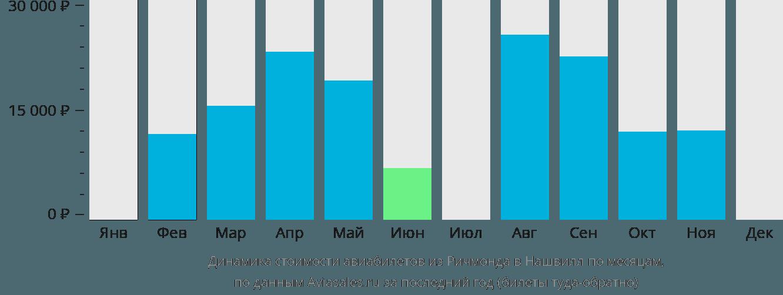 Динамика стоимости авиабилетов из Ричмонда в Нашвилл по месяцам