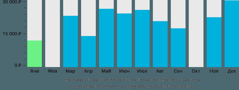 Динамика стоимости авиабилетов из Ричмонда в Денвер по месяцам