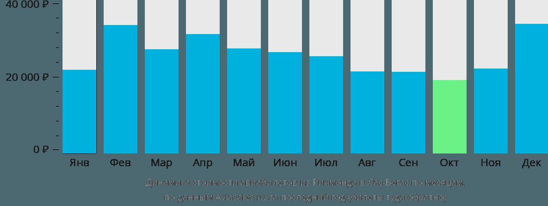 Динамика стоимости авиабилетов из Ричмонда в Лас-Вегас по месяцам