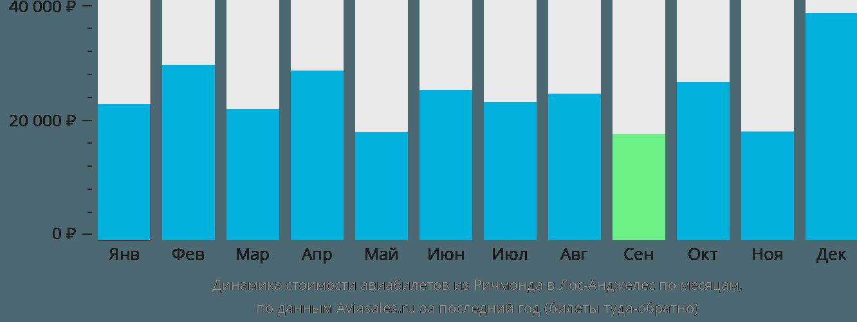 Динамика стоимости авиабилетов из Ричмонда в Лос-Анджелес по месяцам