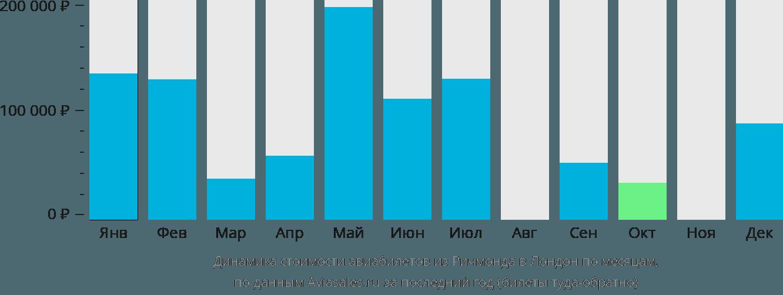 Динамика стоимости авиабилетов из Ричмонда в Лондон по месяцам