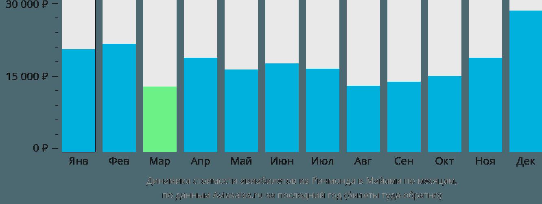 Динамика стоимости авиабилетов из Ричмонда в Майами по месяцам