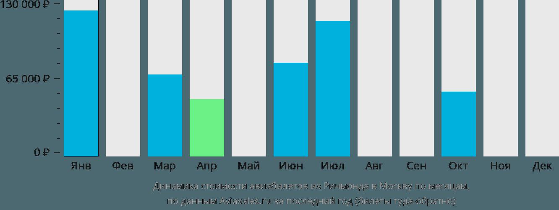 Динамика стоимости авиабилетов из Ричмонда в Москву по месяцам