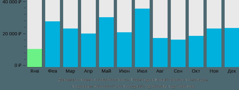 Динамика стоимости авиабилетов из Ричмонда в Новый Орлеан по месяцам