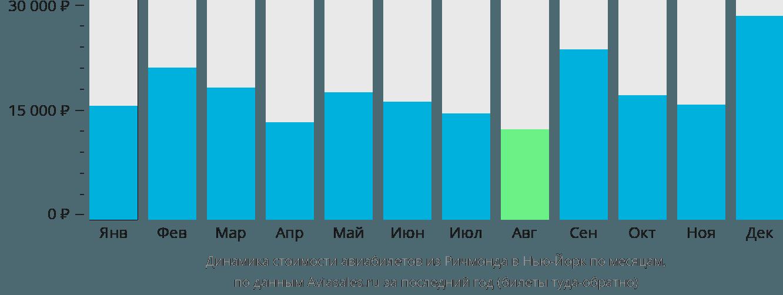 Динамика стоимости авиабилетов из Ричмонда в Нью-Йорк по месяцам