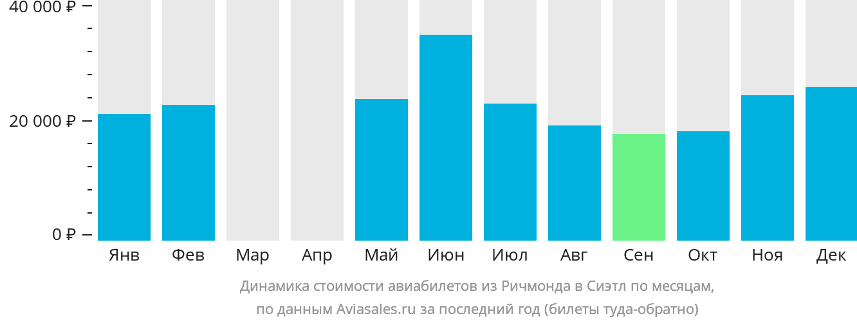 Динамика стоимости авиабилетов из Ричмонда в Сиэтл по месяцам