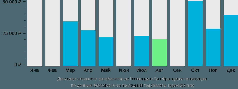 Динамика стоимости авиабилетов из Ричмонда в Сан-Франциско по месяцам