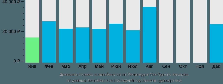 Динамика стоимости авиабилетов из Ричмонда в Сан-Хуан по месяцам