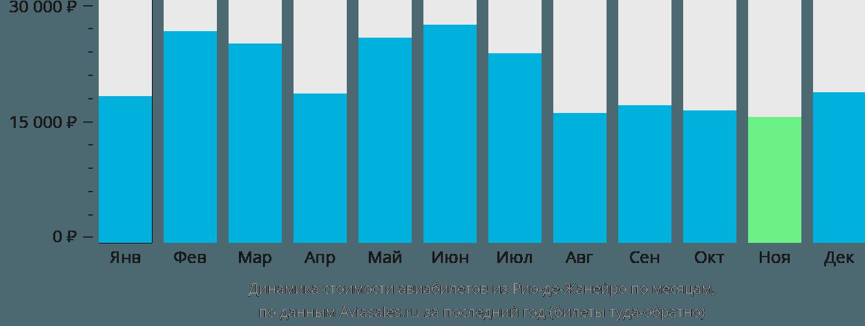 Динамика стоимости авиабилетов из Рио-де-Жанейро по месяцам