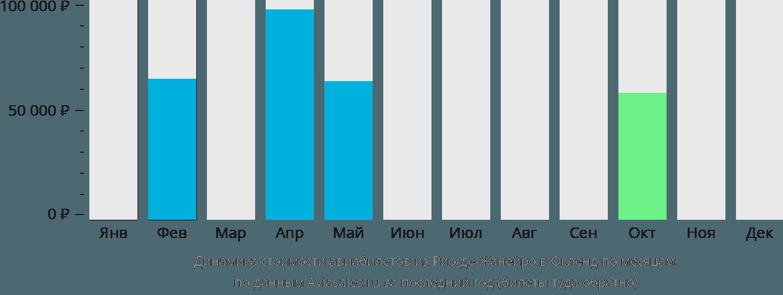 Динамика стоимости авиабилетов из Рио-де-Жанейро в Окленд по месяцам