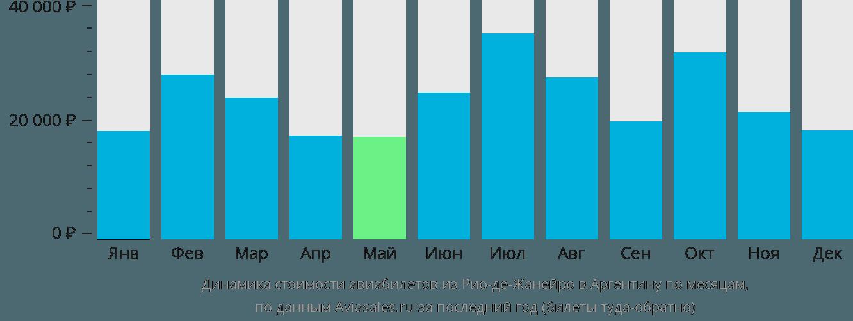 Динамика стоимости авиабилетов из Рио-де-Жанейро в Аргентину по месяцам