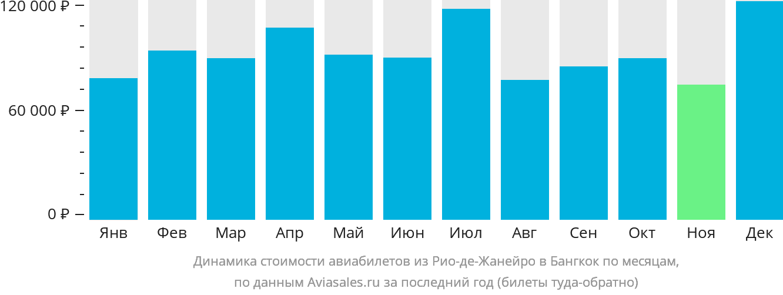 Динамика стоимости авиабилетов из Рио-де-Жанейро в Бангкок по месяцам