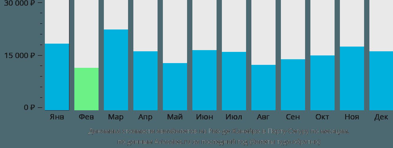 Динамика стоимости авиабилетов из Рио-де-Жанейро в Порту-Сегуру по месяцам