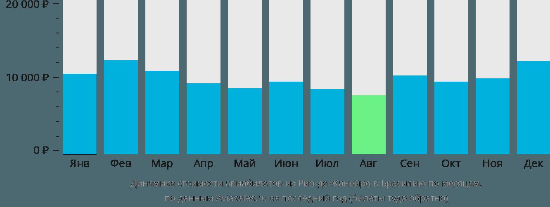 Динамика стоимости авиабилетов из Рио-де-Жанейро в Бразилию по месяцам