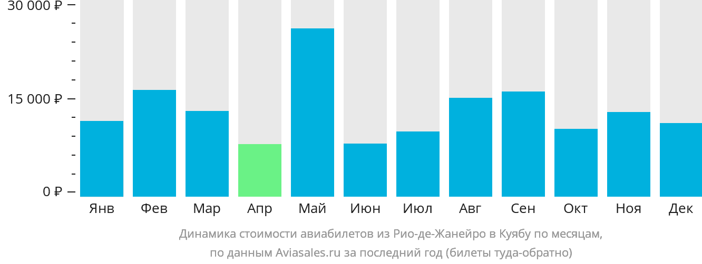 Динамика стоимости авиабилетов из Рио-де-Жанейро в Куябу по месяцам