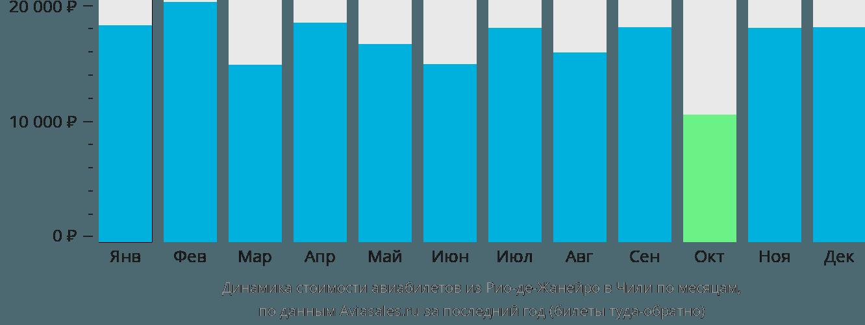Динамика стоимости авиабилетов из Рио-де-Жанейро в Чили по месяцам