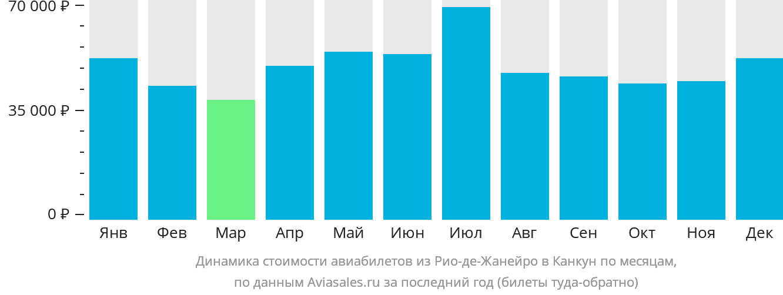 Динамика стоимости авиабилетов из Рио-де-Жанейро в Канкун по месяцам