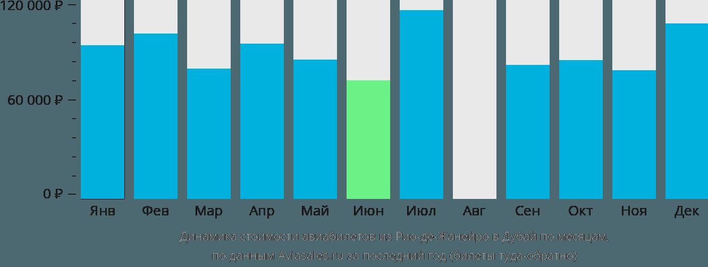 Динамика стоимости авиабилетов из Рио-де-Жанейро в Дубай по месяцам