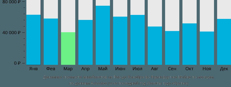Динамика стоимости авиабилетов из Рио-де-Жанейро во Франкфурт-на-Майне по месяцам