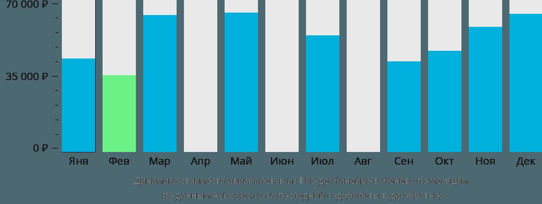 Динамика стоимости авиабилетов из Рио-де-Жанейро в Женеву по месяцам