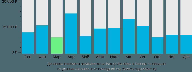 Динамика стоимости авиабилетов из Рио-де-Жанейро в Гоянию по месяцам