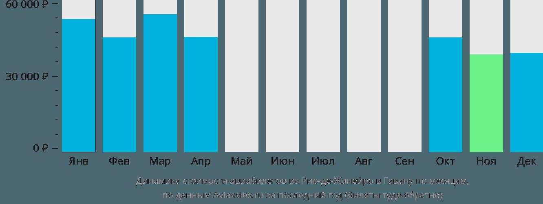 Динамика стоимости авиабилетов из Рио-де-Жанейро в Гавану по месяцам