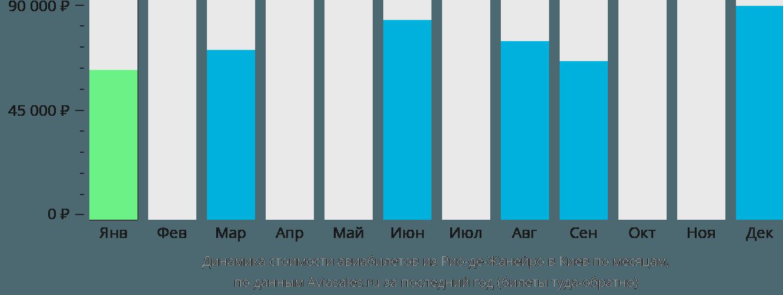 Динамика стоимости авиабилетов из Рио-де-Жанейро в Киев по месяцам
