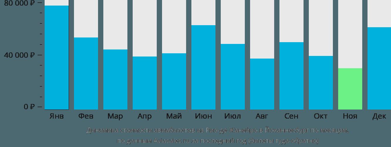 Динамика стоимости авиабилетов из Рио-де-Жанейро в Йоханнесбург по месяцам
