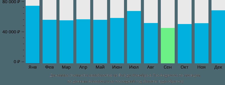 Динамика стоимости авиабилетов из Рио-де-Жанейро в Лос-Анджелес по месяцам