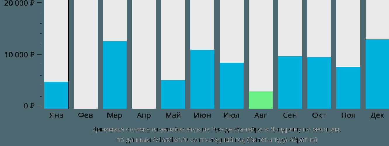 Динамика стоимости авиабилетов из Рио-де-Жанейро в Лондрину по месяцам