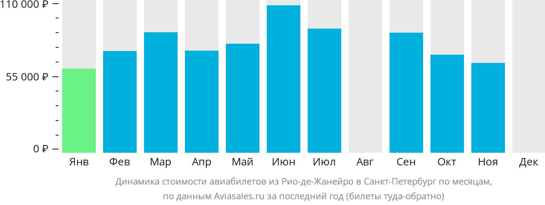 Динамика стоимости авиабилетов из Рио-де-Жанейро в Санкт-Петербург по месяцам