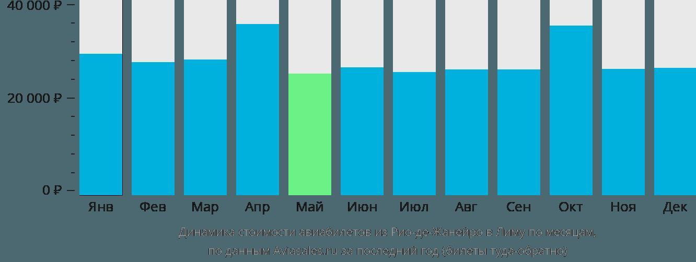 Динамика стоимости авиабилетов из Рио-де-Жанейро в Лиму по месяцам