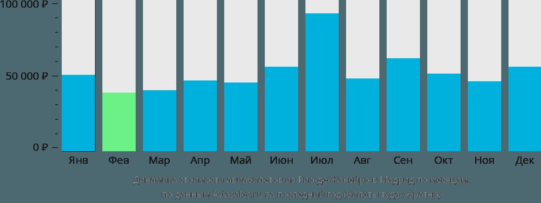 Динамика стоимости авиабилетов из Рио-де-Жанейро в Мадрид по месяцам