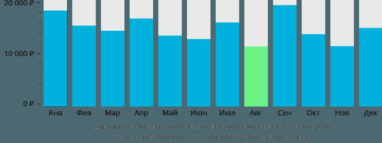 Динамика стоимости авиабилетов из Рио-де-Жанейро в Манаус по месяцам