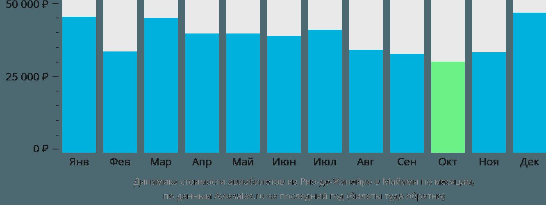 Динамика стоимости авиабилетов из Рио-де-Жанейро в Майами по месяцам