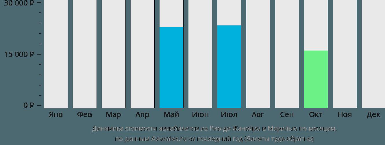 Динамика стоимости авиабилетов из Рио-де-Жанейро в Марилью по месяцам