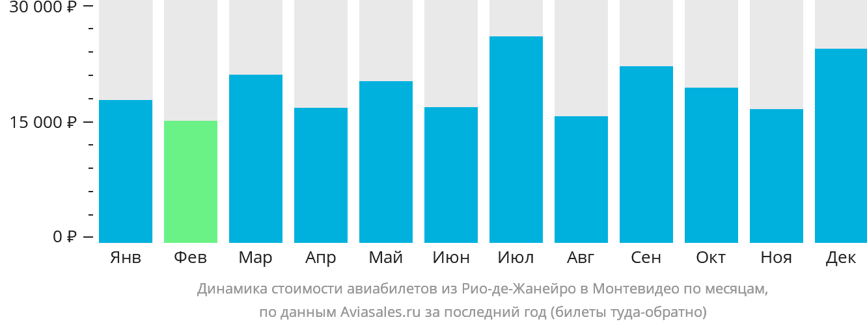 Динамика стоимости авиабилетов из Рио-де-Жанейро в Монтевидео по месяцам